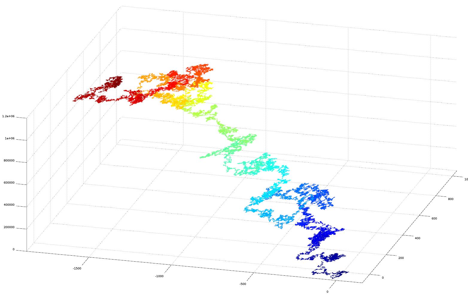 3D plot of e as vector
